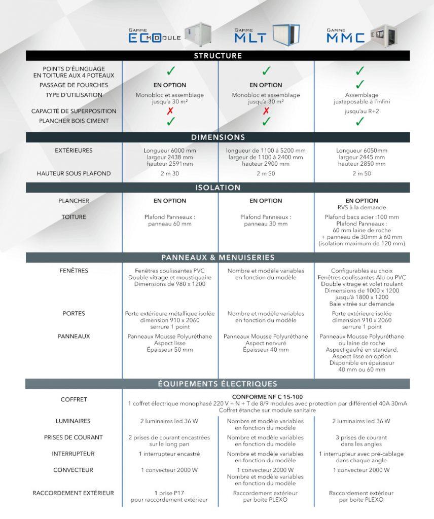 Tableau comparatif des gammes de modulaires